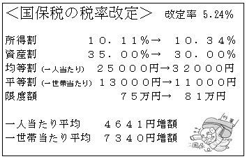 国保税の税率改定 改定率5.24%