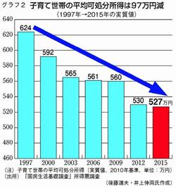 子育て世帯の平均可処分所得は97万円減