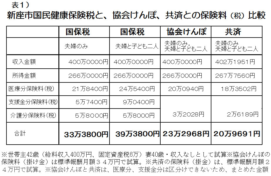 表1 新座市国民保険税と、協会けんぽ、共済との保険料(税)比較