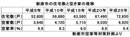 新座市の住宅数と空き家の推移