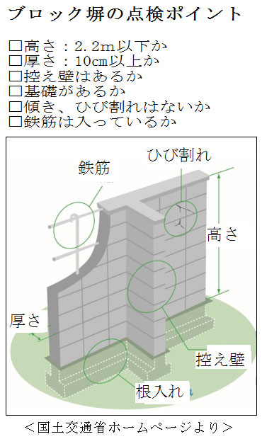 ブロック塀の点検ポイント<国土交通省ホームページより>