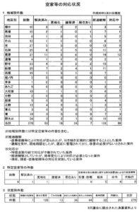 空家等の対応状況 平成30年3月31日現在 9月議会に提出された決算資料より