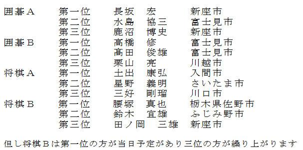 第55回赤旗名人戦囲碁・将棋大会地区大会結果