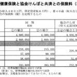 新座市国民健康保険と協会けんぽと共済との保険料(税)の比較