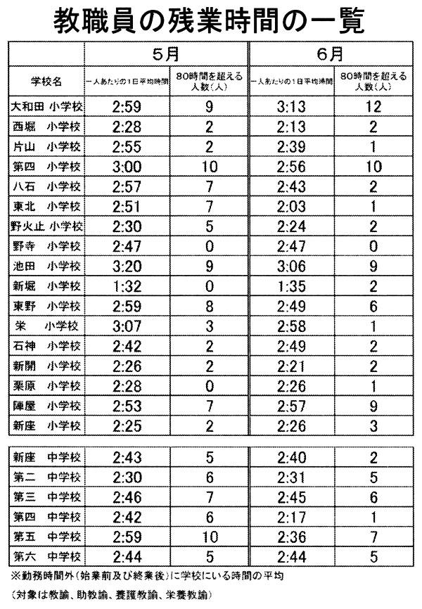 教職員の残業時間の一覧