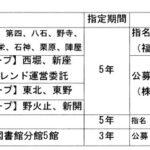 表1 選定委員会の選定結果