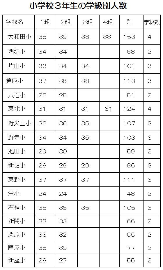 小学校3年生の学級別人数