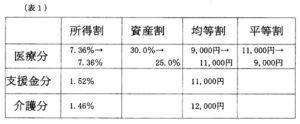 (表1)税率改正