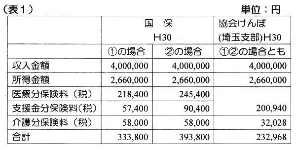 (表1)国保と協会けんぽの比較