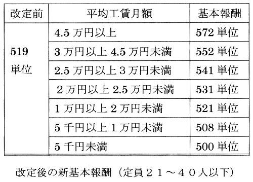 改定後の新基本報酬(定員21〜40人以下)