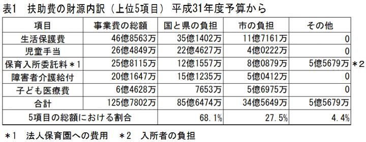 表1 扶助費の財源内訳(上位5項目)平成31年度予算から
