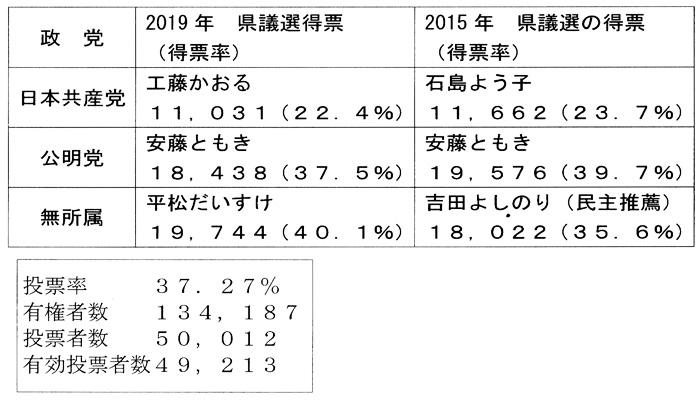 埼玉県議選 開票結果