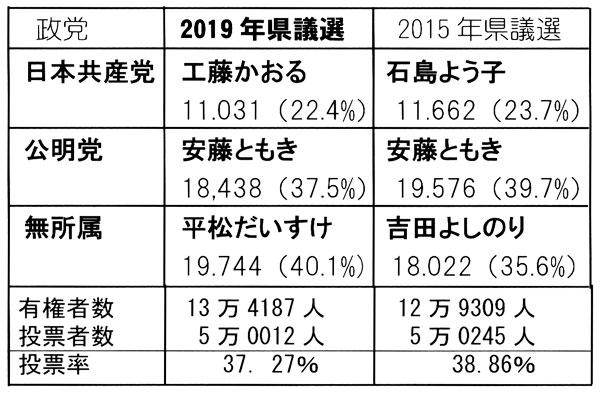 2019年県議選結果