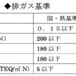 (表1)排ガス基準