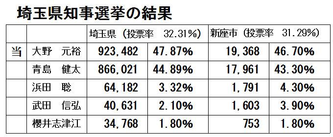 埼玉県知事選挙の結果