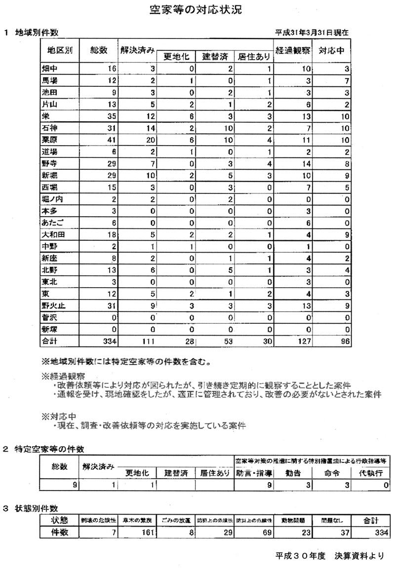 空家等の対応状況 平成31年3月31日現在