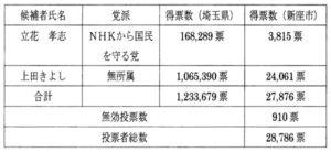 参議院埼玉県選出議員補欠選挙の結果