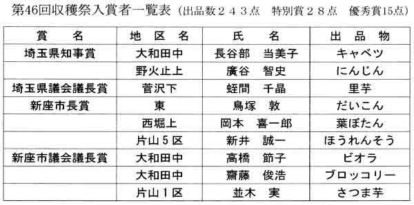 第46回収穫祭入賞者一覧表(出品数243点 特別賞28点 優秀賞15点)