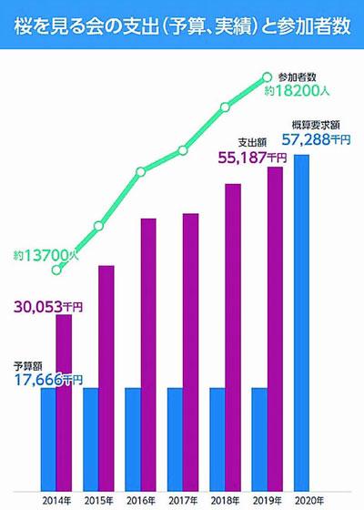 桜を見る会の支出(予算、実績)と参加者数