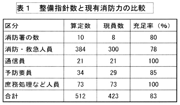 表1 整備指針数と現有消防力の比較