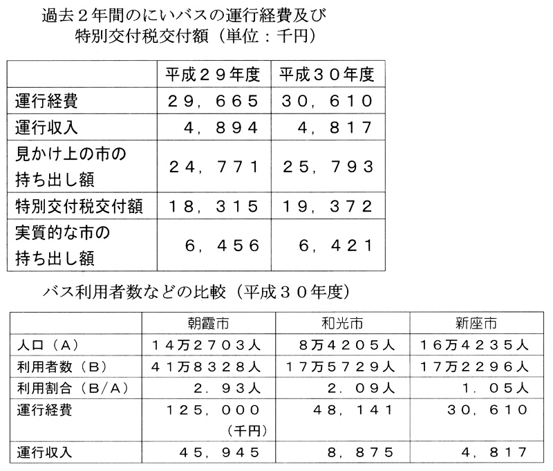 過去2年間のにいバスの運行経費及び特別交付税交付額・バス利用者数などの比較(平成30年度)