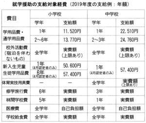 就学援助の支給対象経費(2019年度の支給例:年額)