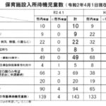 保育施設入所待機児童数(令和2年4月1日現在)