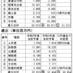 表1 令和3年度当初予算の試算(9月市議会に提出)