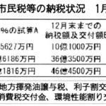 表 法人市民税等の納税状況 1月15日現在