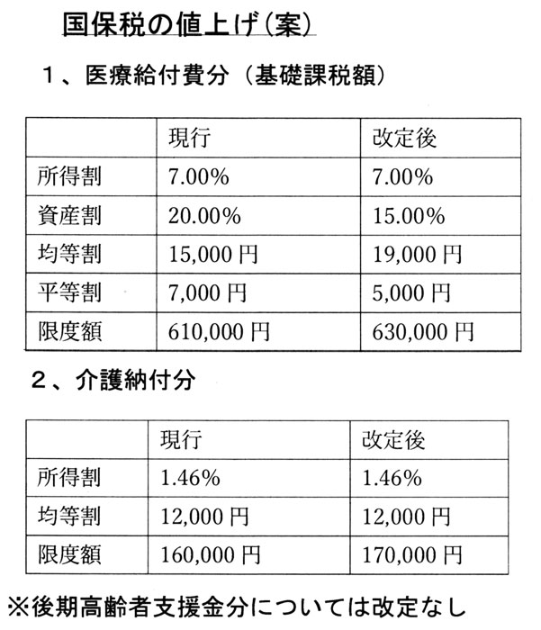 国保税の値上げ(案)