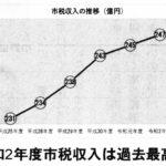 市税収入の推移(億円)
