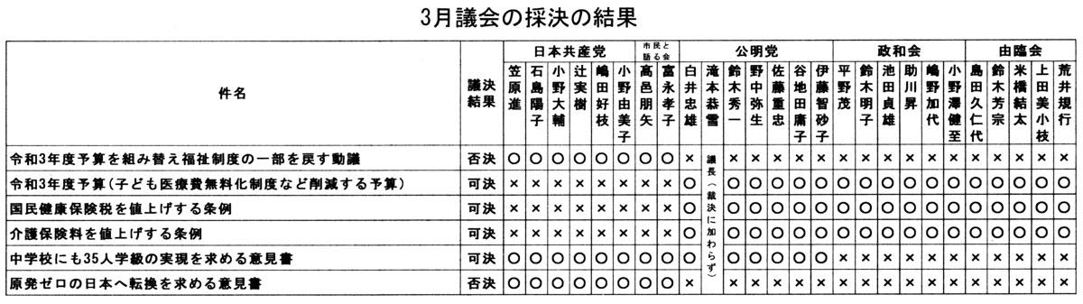 3月議会の採決の結果