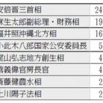 2017年・政党助成金 首相、閣僚のため込み額(100万円以上)
