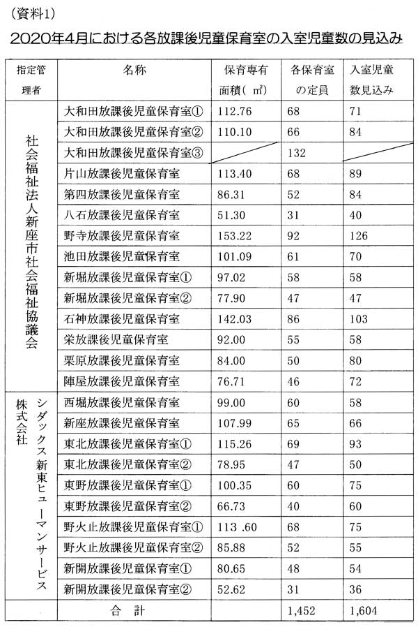 (資料1)2020年4月における放課後児童保育室の入室児童数の見込み