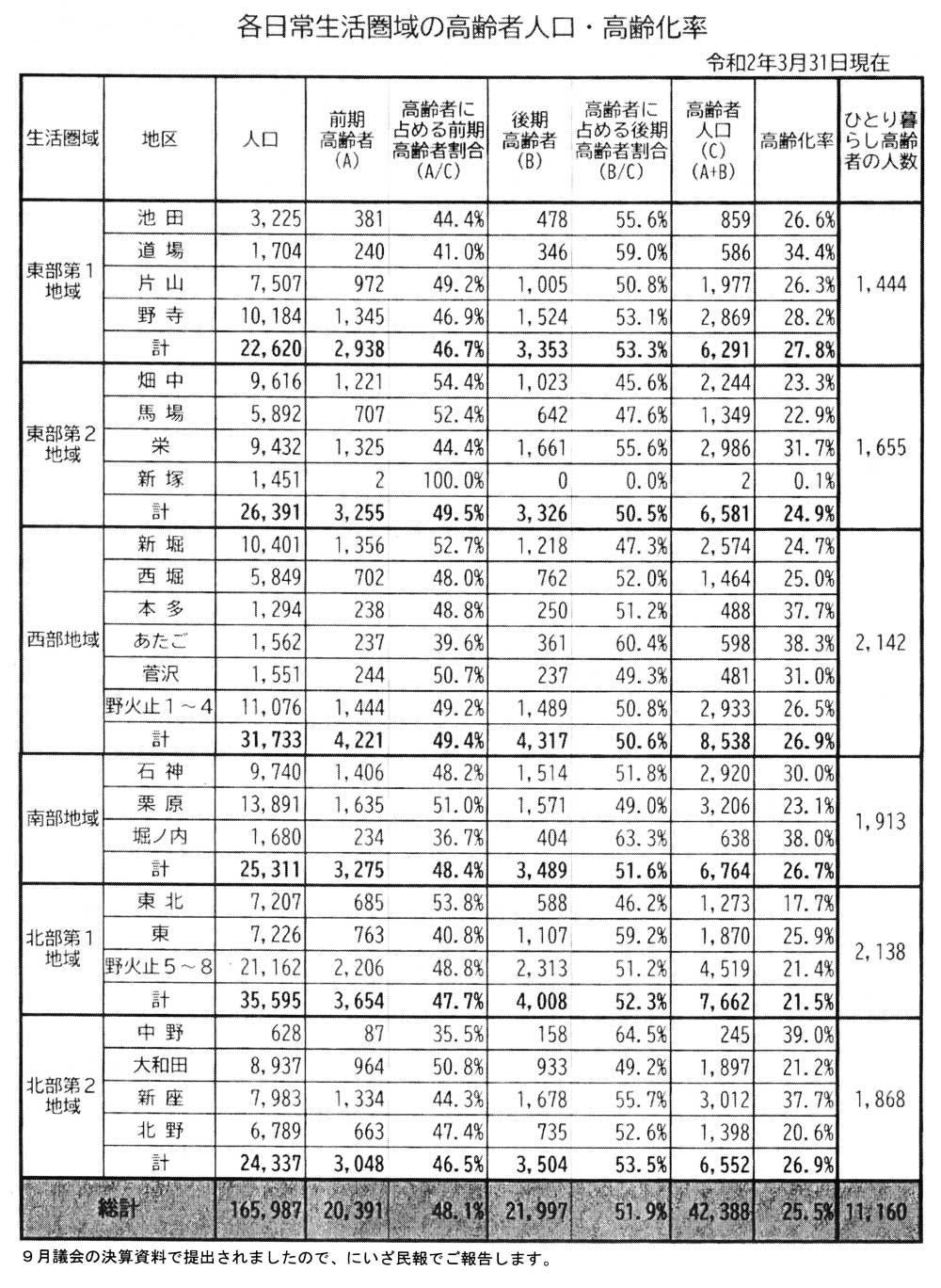 各日常生活圏域の高齢者人口・高齢化率 令和2年3月31日現在