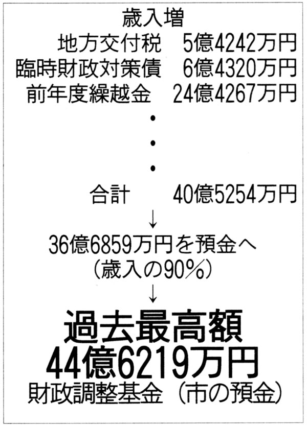 市の預金は44億円(過去最高額)