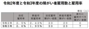 令和2年度と令和3年度の障がい者雇用数と雇用率 単位(人)