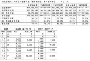指定管理料に対する保護者負担、国県補助金、市負担の割合 (単位 円)
