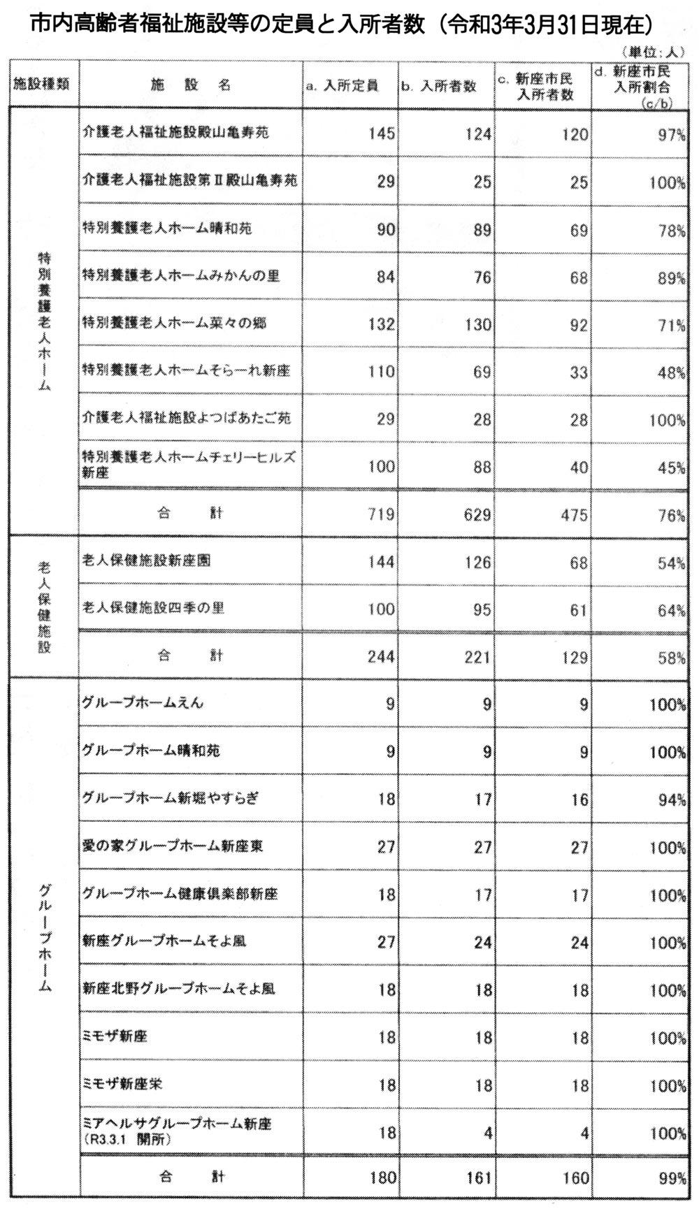 市内高齢者福祉施設等の定員と入所者数(令和3年3月31日現在)