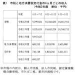 表1 市税と地方消費税交付金の4ヵ月ごとの収入(令和2年度 単位:千円)